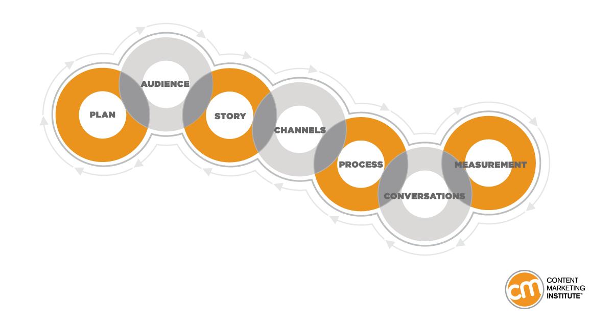 Content marketing framework