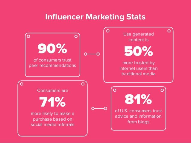 Influencer marketing stat